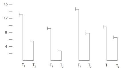 Source: Chabris and Kosslyn Representational Correspondence as a Basic Principle of Diagram Design